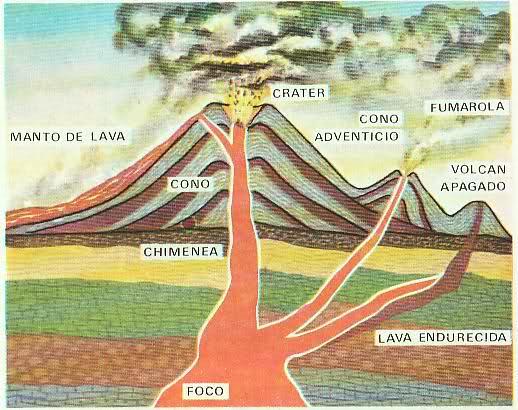 Blog De Los Niños  Volcanes  Partes De Un Volcán