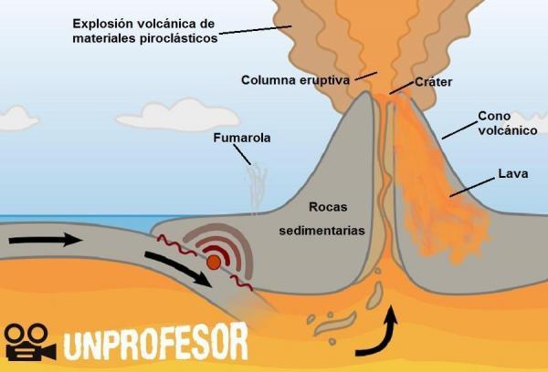 Las Partes De Un Volcán