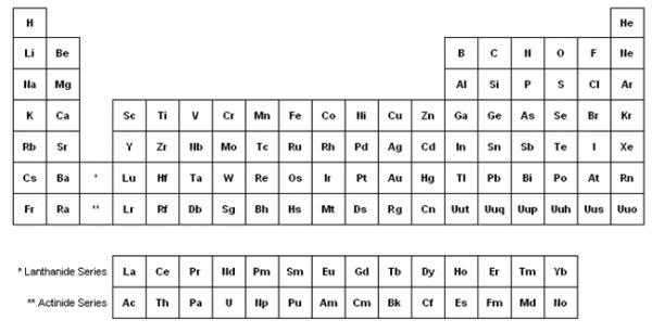 Elementos De La Tabla Periódica En Inglés