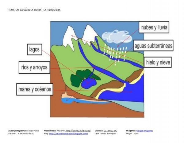 Tema La Hidrosfera