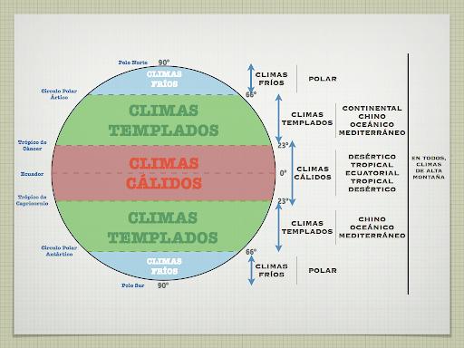 Esquema Sobre Los Climas Y Las Zonas ClimÁticas Del Mundo