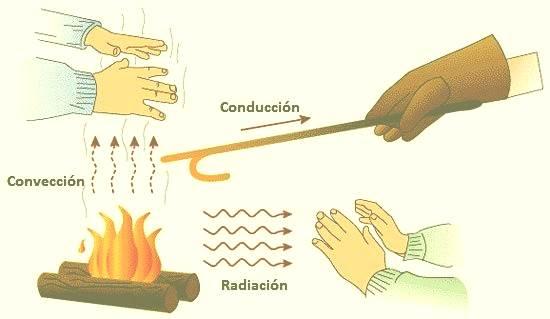 🥇▷ La Energía Termica → Ejemplos, Ventajas, ¿qué Es  & Mas ↓