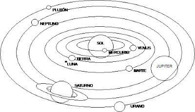 Dibujo Sistema Solar