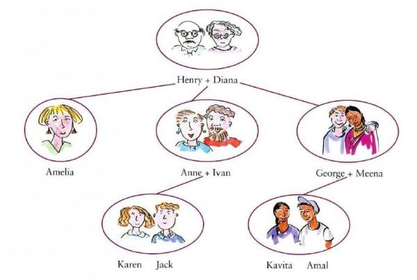 La Familia En Inglés