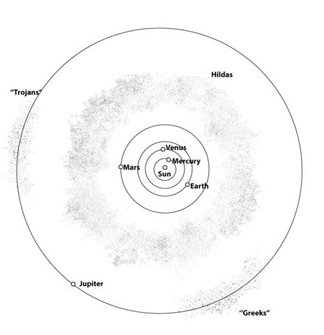 Dibujo De Sistema Solar Interno Y El Cinturón De Asteroides Para