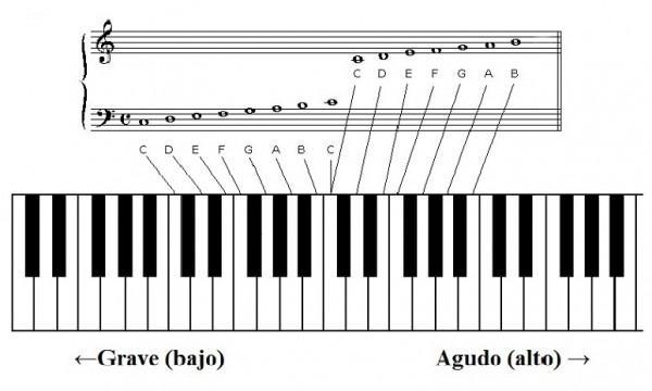 Teclado De Piano Para Colorear