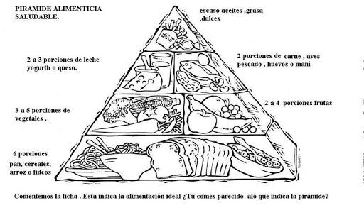 Imagenes De Piramide Alimenticia Para Colorear