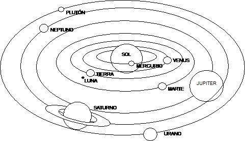 Imagenes Para Colorear De Esquema Del Sistema Solar